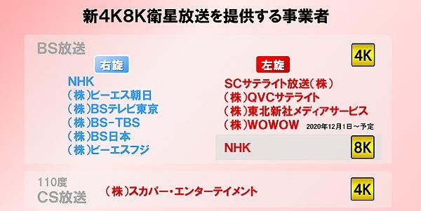 新4K8K衛星放送の番組