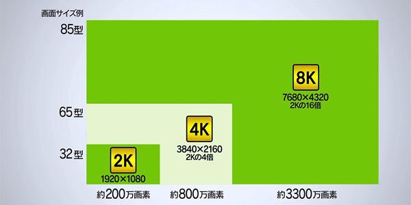 4K8K画素数