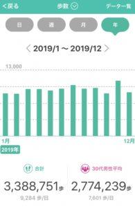 dヘルスケア年間歩数グラフ