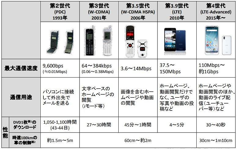 移動体通信の各世代の通信速度