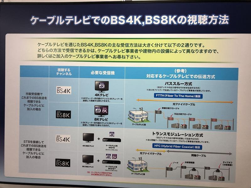 ケーブルテレビ4K8K