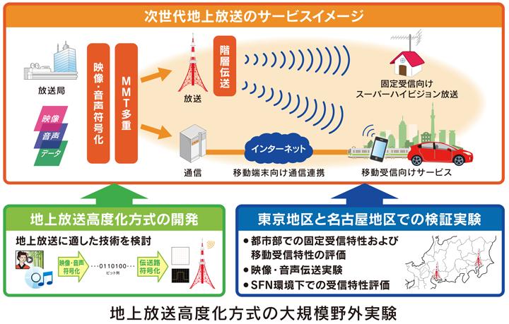 地上放送高度化方式の大規模野外実験