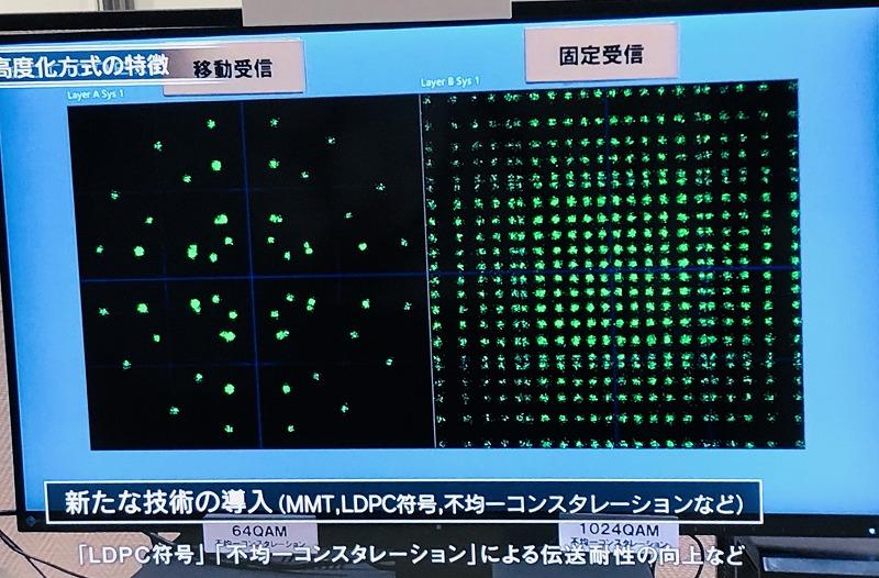 超多値OFDM技術