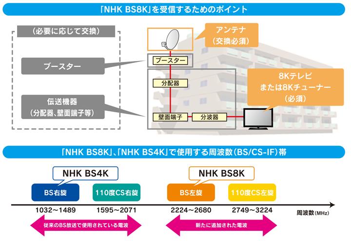 4K・8K受信方法の説明