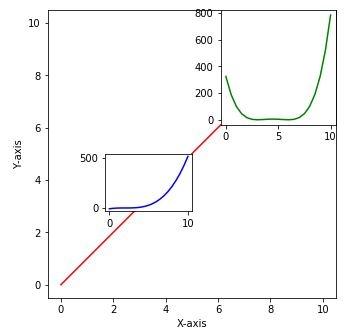 グラフの中にグラフ描画