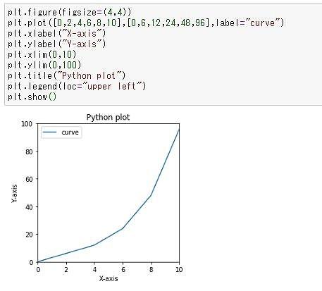 グラフタイトルや軸ラベル、範囲指定、凡例の追加