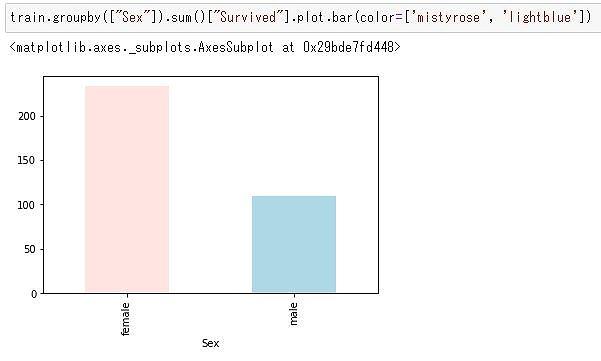タイタニック性別生存数棒グラフ