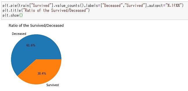 タイタニック生存率円グラフ