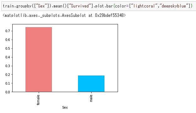 性別ごとの生存率棒グラフ
