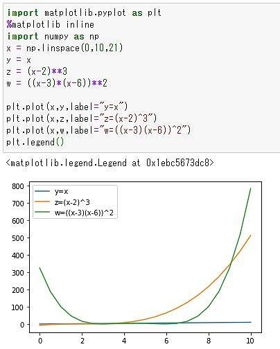 複数の線を同一のグラフに描く