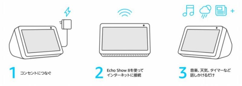 Echo Show 8セットアップ手順