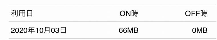 Echo Autoはどれくらいのデータ通信量を使う?