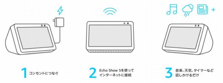 EchoShow5のセットアップ方法と流れ